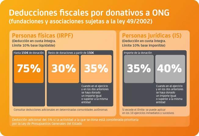 deducciones fiscales